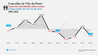 Vila do Porto – Taxa de crescimento populacional entre censos (15-24 anos) 1900-2011