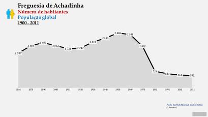 Achadinha - Número de habitantes