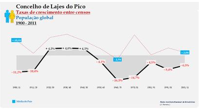 Lajes do Pico – Taxa de crescimento populacional entre censos (global) 1900-2011