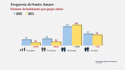 Santo Amaro - Número de habitantes por grupo etário (2001-2011)