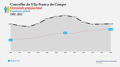 Vila Franca do Campo - Densidade populacional (global) 1864-2011