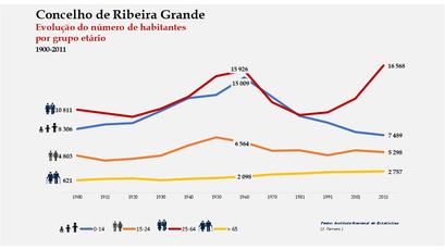 Ribeira Grande - Distribuição da população por grupos etários (comparada) 1900-2011