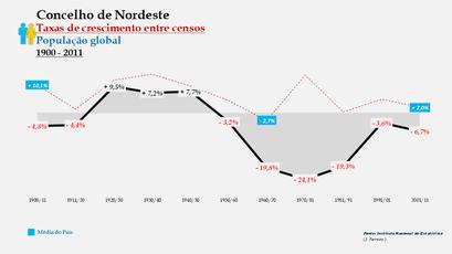 Nordeste – Taxa de crescimento populacional entre censos (global) 1900-2011