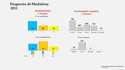 Madalena - Níveis de escolaridade da população com mais de 15 anos por sexo (2011)