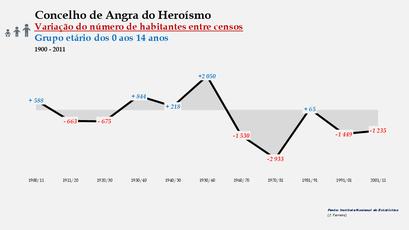 Angra do Heroísmo - Variação do número de habitantes (0-14 anos) 1900-2011