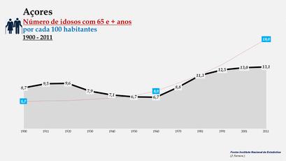 Arquipélago dos Açores - Percentagem de habitantes com 65 e + anos (1900-2011)