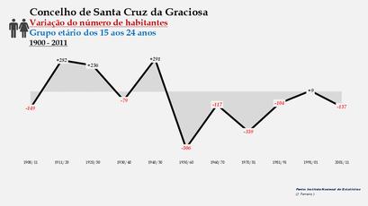 Santa Cruz da Graciosa  - Variação do número de habitantes (15-24 anos) 1900-2011