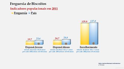 Biscoitos - Índice de dependência de jovens, de idosos e de envelhecimento (2011)
