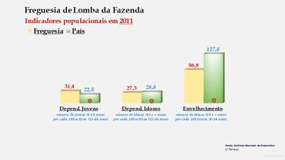 Lomba da Fazenda - Índice de dependência de jovens, de idosos e de envelhecimento (2011)