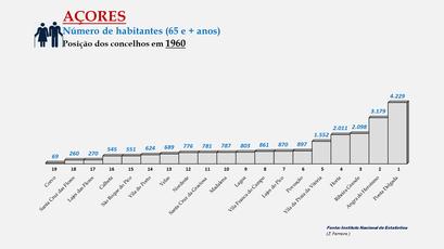 Arquipélago dos Açores - População dos concelhos (65 e + anos) - Posição em 1960