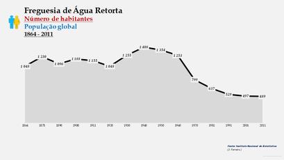 Água Retorta - Número de habitantes
