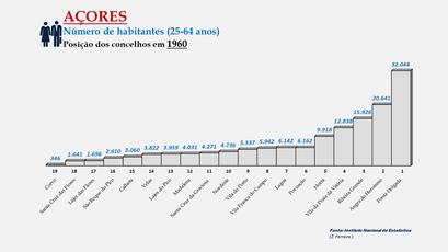 Arquipélago dos Açores - População dos concelhos (25-64 anos) - Posição em 1960