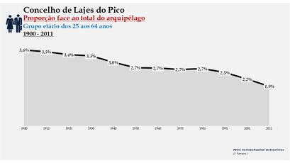 Lajes do Pico - Proporção face ao total da população do distrito (25-64 anos) 1900/2011