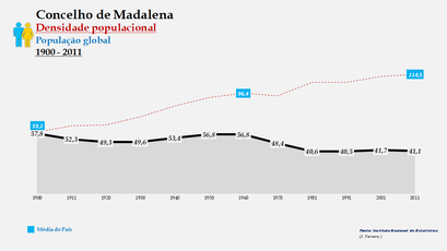 Madalena - Densidade populacional (global) 1864-2011