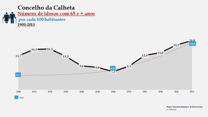 Calheta – Percentual do grupo etário (65 e + anos) 1900-2011
