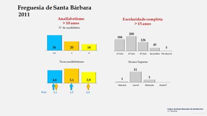 Santa Bárbara - Níveis de escolaridade da população com mais de 15 anos por sexo (2011)