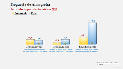 Almagreira - Índice de dependência de jovens, de idosos e de envelhecimento (2011)