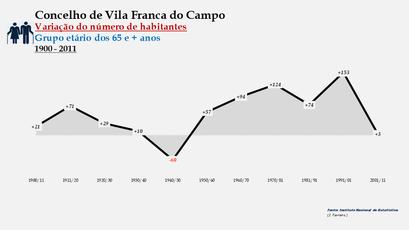 Vila Franca do Campo - Variação do número de habitantes (65 e + anos) 1900-2011