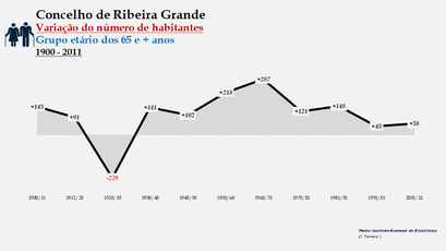 Ribeira Grande - Variação do número de habitantes (65 e + anos) 1900-2011
