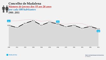Madalena - Evolução da percentagem do grupo etário dos 15 aos 24 anos, entre 1900 e 2011