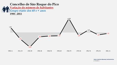 São Roque do Pico - Variação do número de habitantes (65 e + anos) 1900-2011