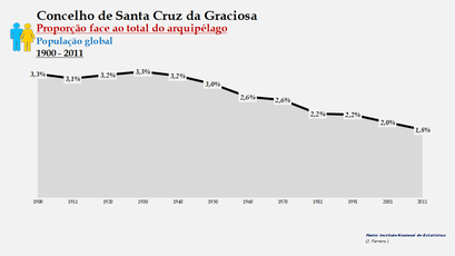Santa Cruz da Graciosa  - Proporção face ao total da população do distrito (global) 1900/2011