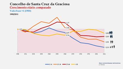 Santa Cruz da Graciosa  - Distribuição da população por grupos etários (índices) 1900-2011