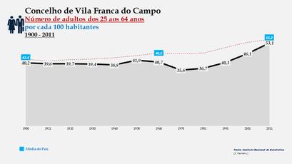 Vila Franca do Campo -Evolução da percentagem do grupo etário dos 25 aos 64 anos, entre 1900 e 2011