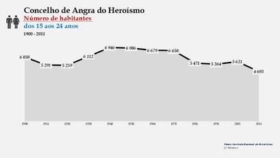 Angra do Heroísmo - Número de habitantes (15-24 anos) 1900-2011