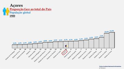 Arquipélago dos Açores – Percentagem da população do País (global) - 1900