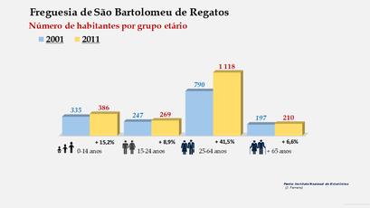 São Bartolomeu de Regatos - Número de habitantes por grupo etário (2001-2011)