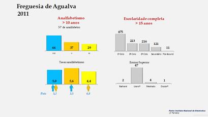 Agualva - Níveis de escolaridade da população com mais de 15 anos por sexo (2011)
