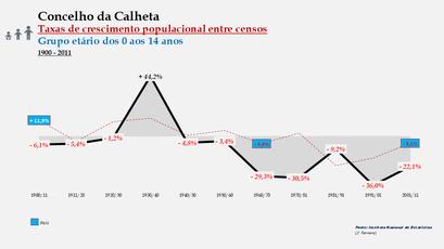Calheta – Taxa de crescimento populacional entre censos (0-14 anos) 1900-2011