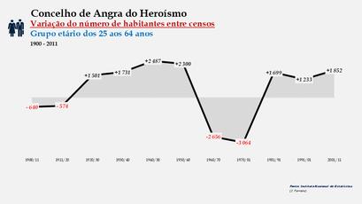 Angra do Heroísmo - Variação do número de habitantes (25-64 anos) 1900-2011