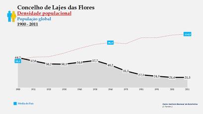 Lajes das Flores - Densidade populacional (global) 1864-2011
