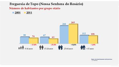 Topo (Nossa Senhora do Rosário) - Número de habitantes por grupo etário (2001-2011)