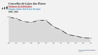 Lajes das Flores - Número de habitantes (0-14 anos) 1900-2011