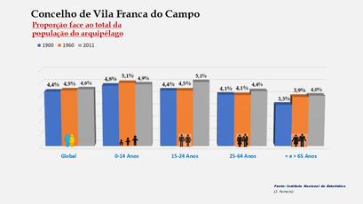Vila Franca do Campo - Proporção face ao total da população do distrito (comparativo) 1900-1960-2011
