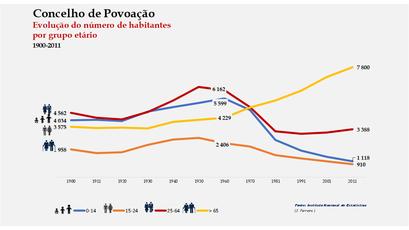 Povoação - Distribuição da população por grupos etários (comparada) 1900-2011