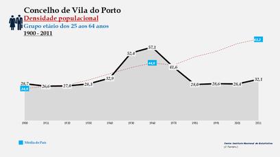 Vila do Porto - Densidade populacional (25-64 anos) 1900-2011