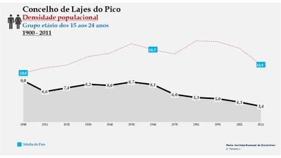 Lajes do Pico - Densidade populacional (15-24 anos) 1900-2011