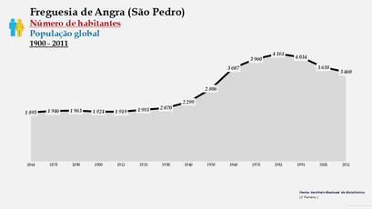 Angra (São Pedro) - Número de habitantes (1864-2011)