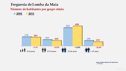 Lomba da Maia - Número de habitantes por grupo etário (2001-2011)