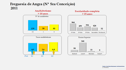 Angra (Nª Sra Conceição) Níveis de escolaridade da população com mais de 15 anos por sexo (2011)