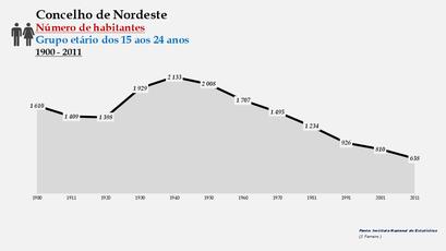 Nordeste - Número de habitantes (15-24 anos) 1900-2011