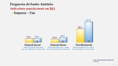 Santo António - Índice de dependência de jovens, de idosos e de envelhecimento (2011)