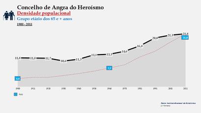 Angra do Heroísmo - Densidade populacional (65 e + anos) 1900-2011