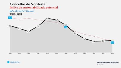 Nordeste - Índice de sustentabilidade potencial 1900-2011