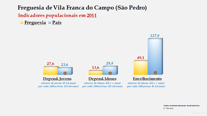 Vila Franca do Campo (São Pedro) - Índice de dependência de jovens, de idosos e de envelhecimento (2011)