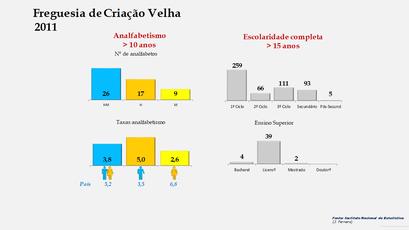 Criação Velha - Níveis de escolaridade da população com mais de 15 anos por sexo (2011)